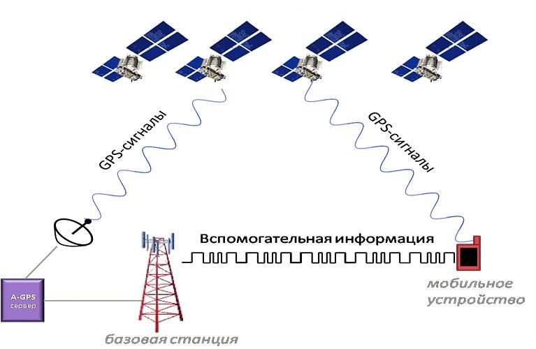 gps-monitoring