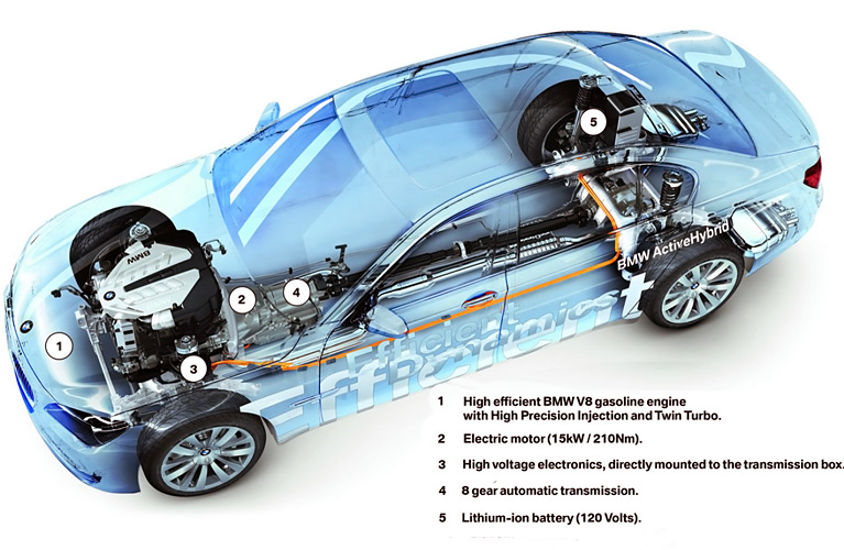 BMW-750i-Active-Hybrid-plus
