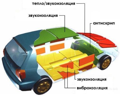 shumoizolyaciya